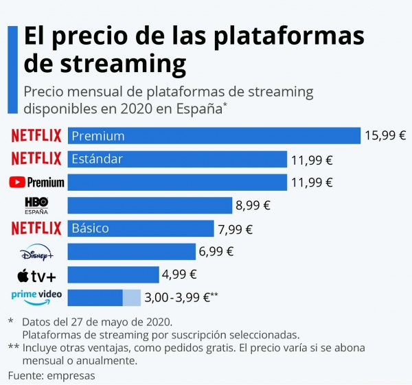 Tarifas de las plataformas de audiovisuales en streaming